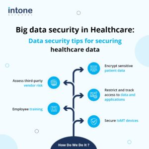 Big Data Secuirty in Healthcare